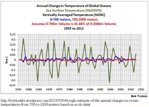 Ocean-heat-annual-change