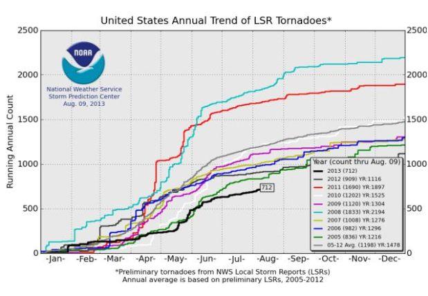 Tornado-trend-200502013