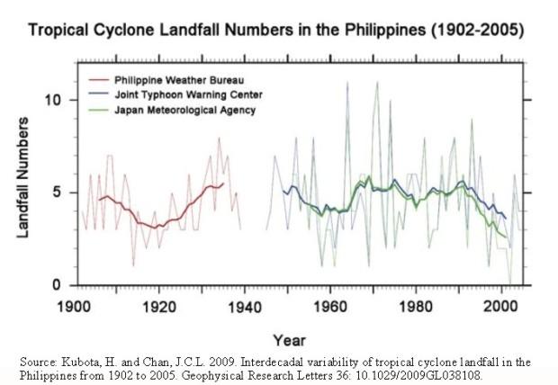 Philippines-cyclone-landfall