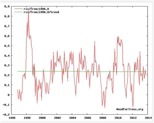 The-pause-temp-1996-2013