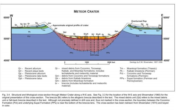 Barringer-crater-cross-section