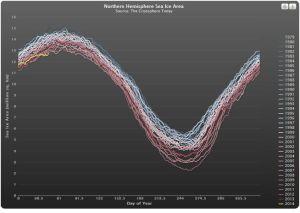 Arctic sea ice area
