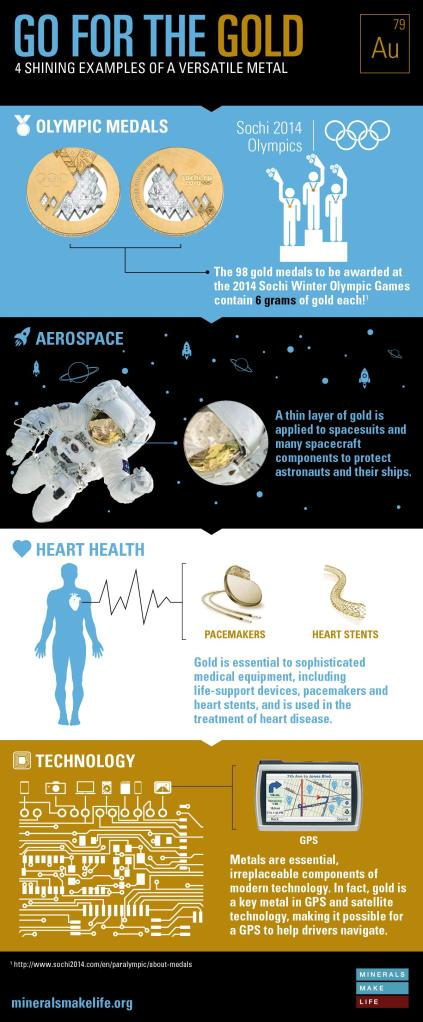 Gold_NMA_Infographic_Final