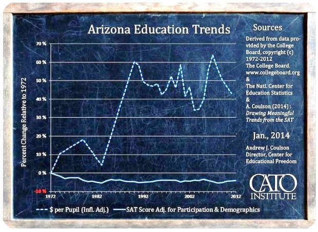 Arizona Education Trends