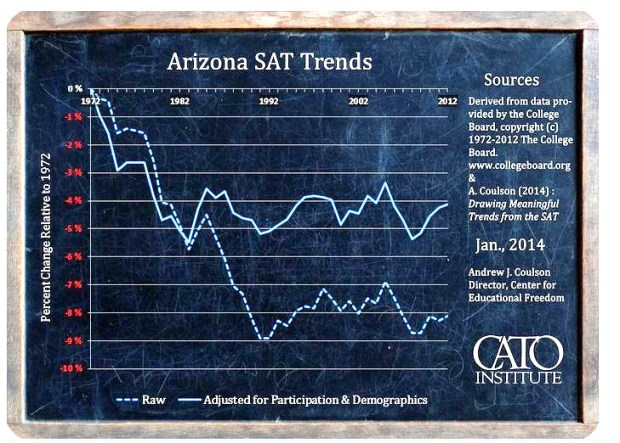 Arizona SAT trends