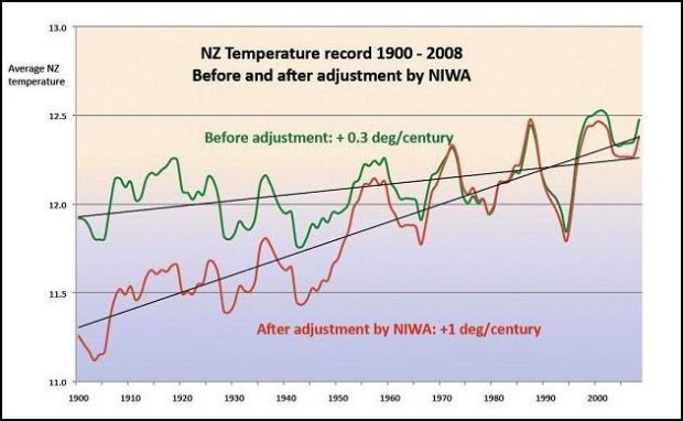 New Zealand temp adjustment