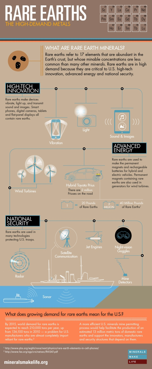 Rare_Earths_Infographic_FINAL
