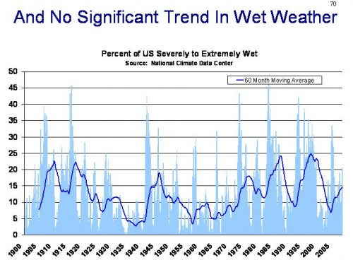 Wet weather trend