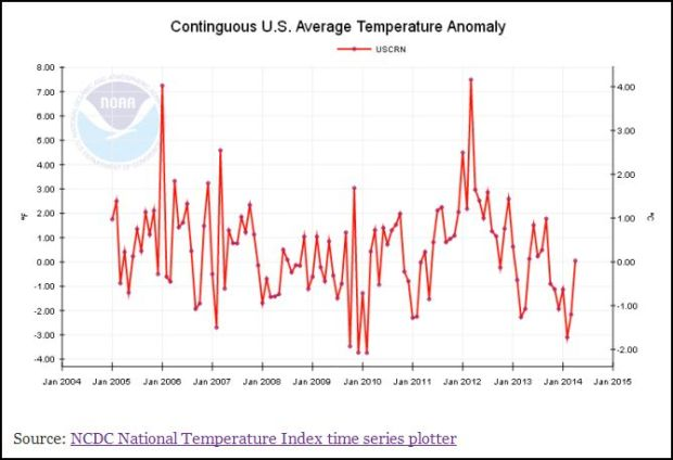 USCRN temps US