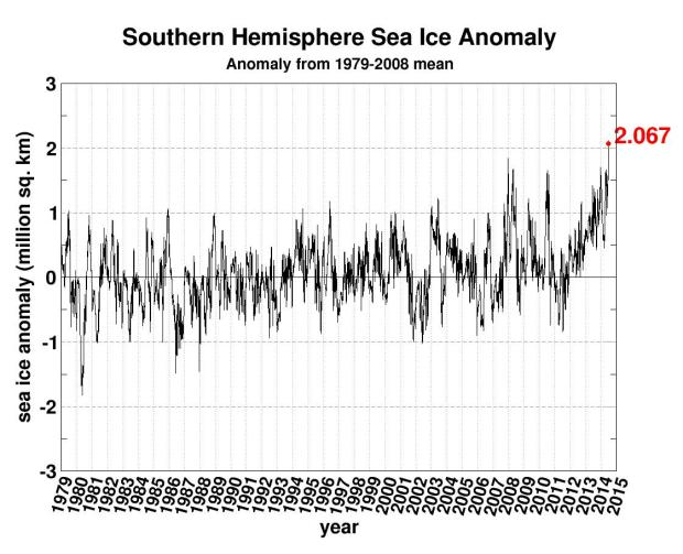 Antarctic sea ice anomaly 07-02-14