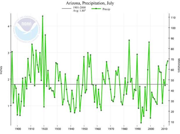 Arizona July precipitation