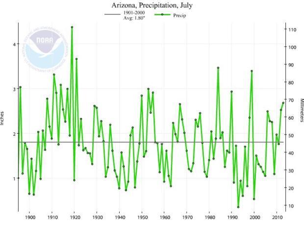 Arizona July precipitation