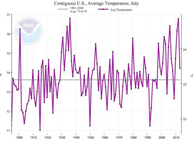 Average July temps 1895-2014