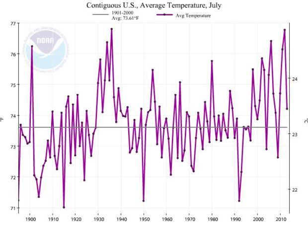 Average July temps 1895-2014
