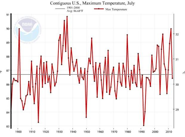 Max US July temps