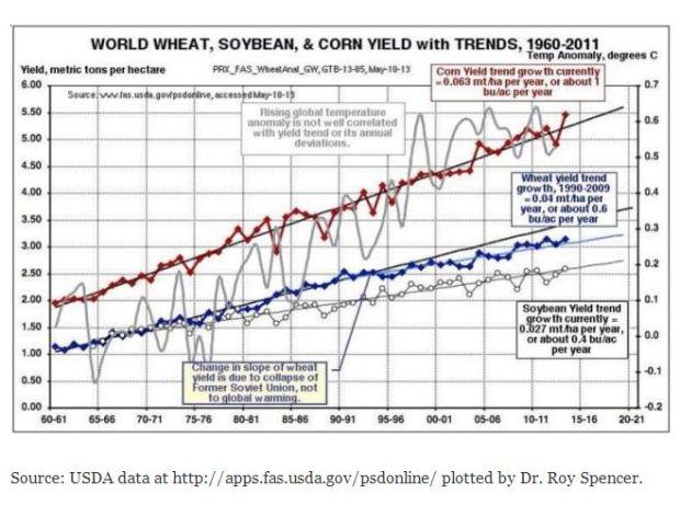 wheat corn soybean yield 1960-2011