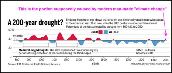 Drought since 800AD
