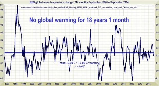 18 years no warming