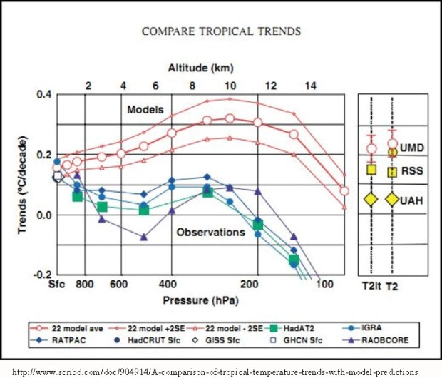 Douglas temp model vs observations