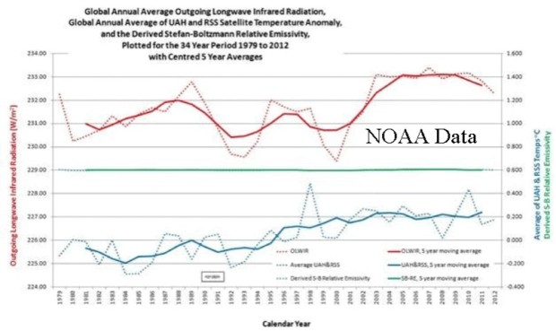 Outgoing radiation vs temp NOAA