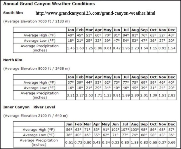 Grand Canyon temps