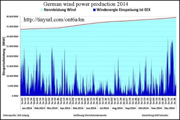German wind power 2014