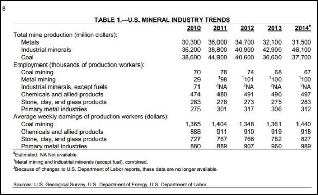 Mineral industry trends 2014