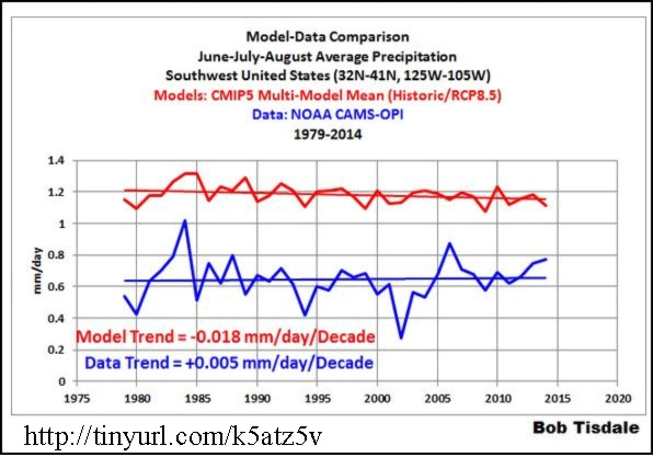 SW precipitation model data comparison