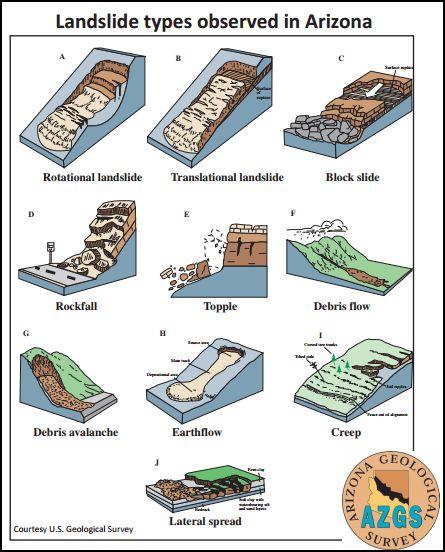 Landslide types
