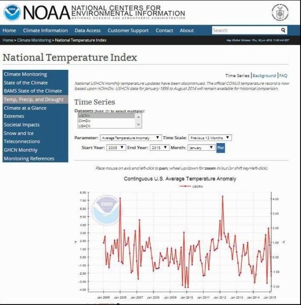 NOAA USCRN