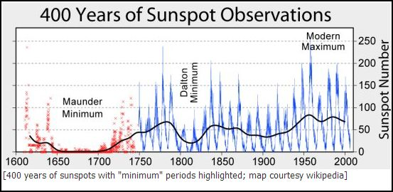 400 yrs sunspots