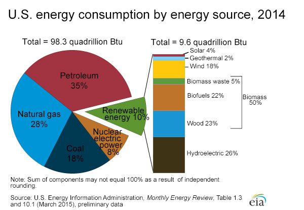 energy_consumption_by_source_2014-large
