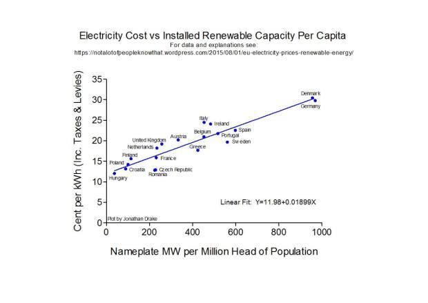 EU electricity cost vs renewables