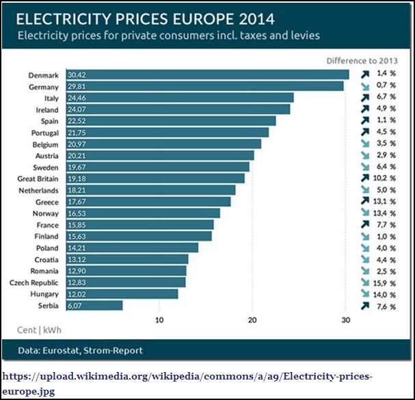EU electricty prices