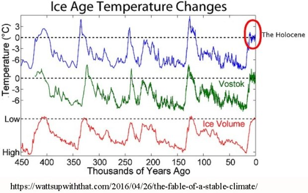 Holocene and ice ages