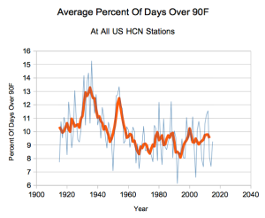 Percent USHCN days over 90F