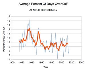 Percent USHCN days over 90F