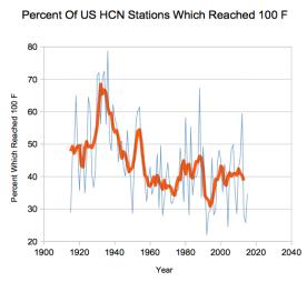 Percent USHCN state over 100F