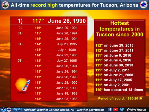 AlltimeRcrdHighs_Tucson