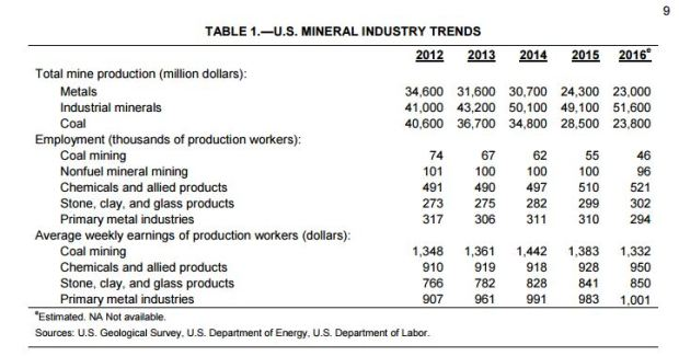 mineral-industry-trends-2016