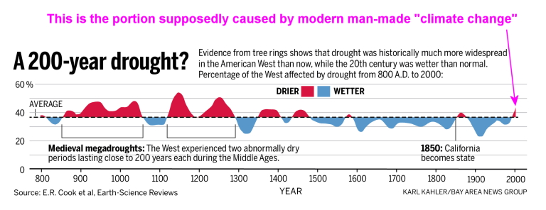 drought_timeline