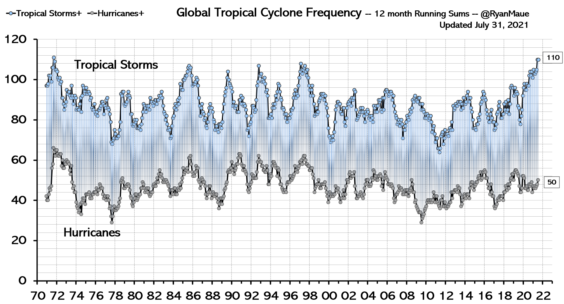 Hurricane frequency July 2021